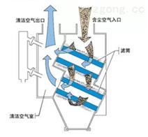布袋除尘器脉冲阀的正确安装方法