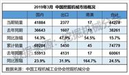 2019年1-3月销售各类挖掘机械产品74779台 同比涨幅24.5%