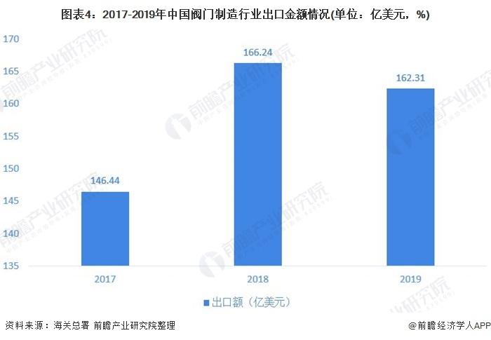 圖表4:2017-2019年中國閥門制造行業出口金額情況(單位:億美元,%)
